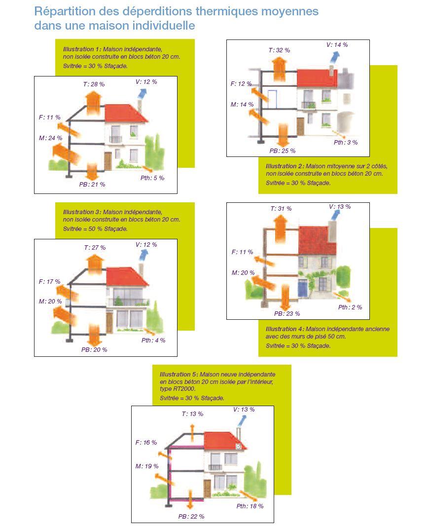 dperdition thermique maison la maison passive m i e une maison conome flux thermique en rgime. Black Bedroom Furniture Sets. Home Design Ideas